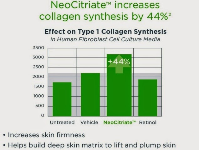 neostrata triple firming neck cream neocitriate increases collagen