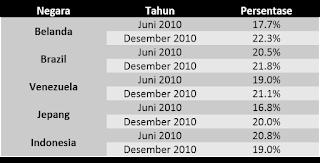 tabel statistik pengguna twitter di dunia