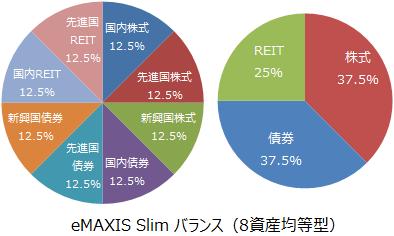 eMAXIS Slim バランス(8資産均等型)基本投資割合