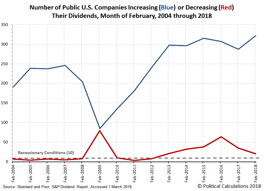 Number of Public U.S. Companies Increasing or Decreasing Their Dividends, Month of February, 2004 through 2018