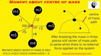 centre of mass important points and numerical,centre of mass,centre of mass numerical