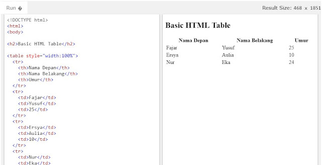 Mendefinisikan Table HTML