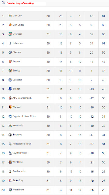 Premier league's ranking
