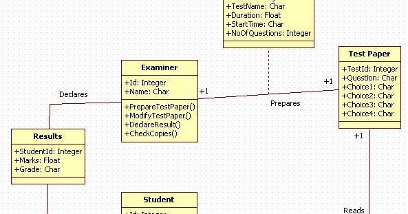 Unified Modeling Language: Online Examination System ...