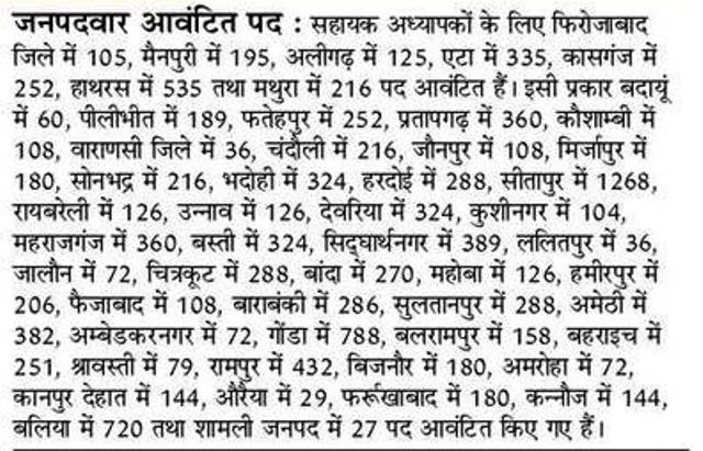 12460 सहायक अध्यापक भर्ती में जनपदवार आवंटित पदों की संख्या का विवरण