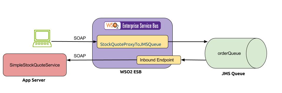 Nipun's Tech Blog: In and Out of JMS queue using WSO2 ESB