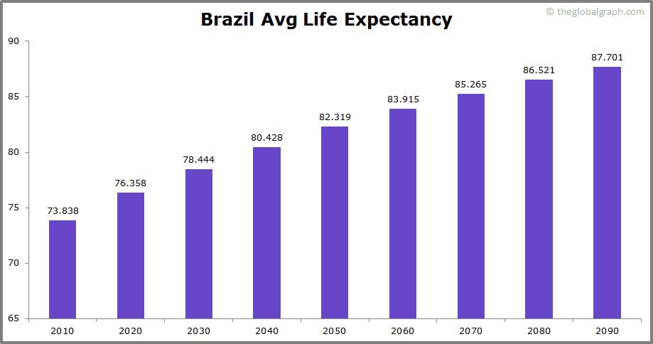 Brazil  Avg Life Expectancy
