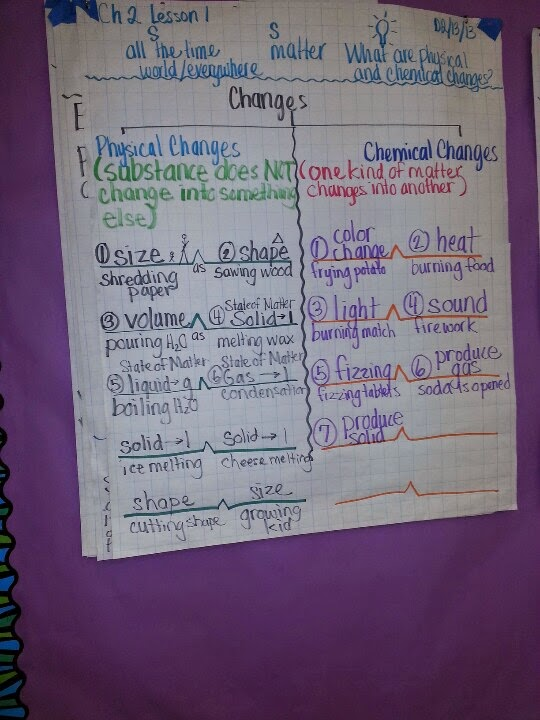 Substance How Are What Used And And Are They Chemical Changes Physical