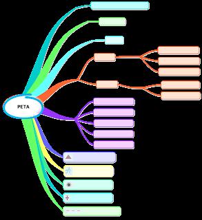 contoh lembar tugas mind mapping materi peta kelas 4 sd