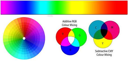 Cor amarela se destaca nos espectros de cores
