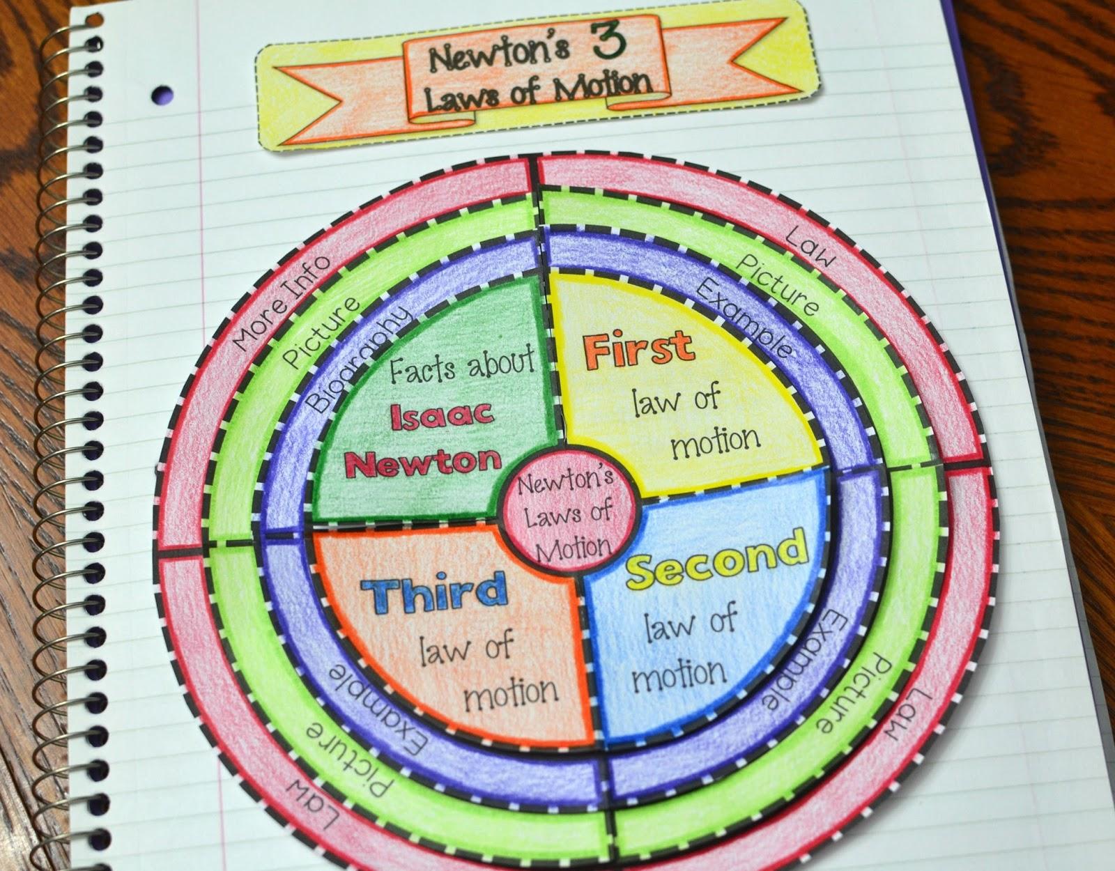 The Best Of Teacher Entrepreneurs Iii Newton S 3 Laws Of