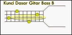 Kunci Gitar Bass B