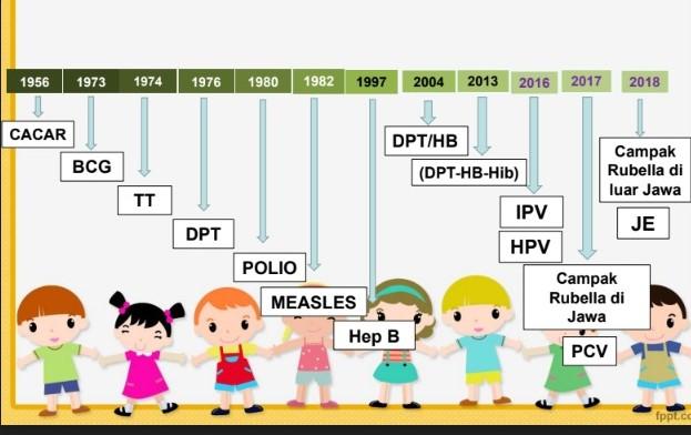 Pekan Imunisasi Dunia 2019, Imunisasi Lengkap Indonesia Sehat