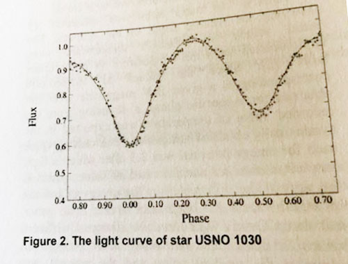 What physical model explains light curves for USNO 1030 (Source: SAS presentation by Rakshak Adhikari, Troy U)