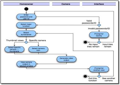 Pemodelan analisis dalam rekayasa perangkat lunak swimlane adalah elemen visual yang digunakan dalam diagram alir proses yang menggambarkan siapa bekerja pada subset tertentu dari sebuah proses ccuart Choice Image