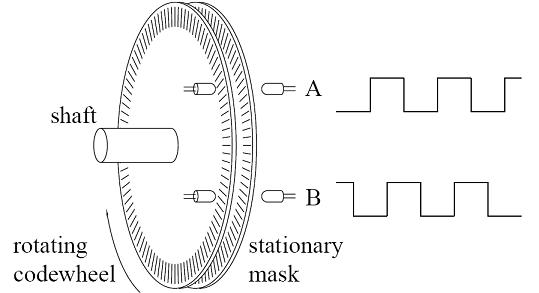 tiểu luận Tìm hiểu về encoder tương đối