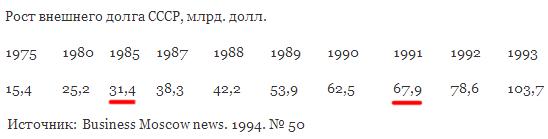 внешний долг СССР Горбачёв
