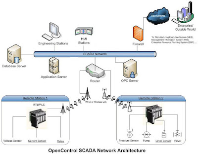 Features of SCADA system