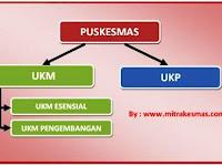 Pengertian UKM Puskesmas Berdasarkan Permenkes 75 Tahun 2014