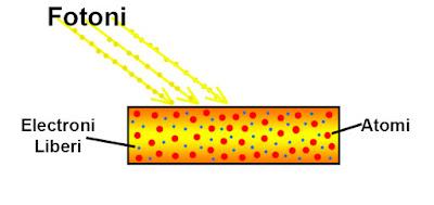 Fotorezistor - Principiul de functionare