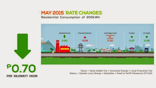 MERALCO Power Rates Down This Month