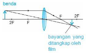 Diagram pembentukan bayangan pada kamera.