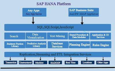 SAP S/4 HANA Platform