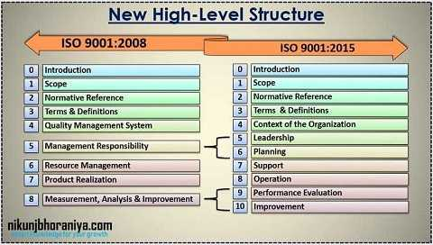 Major changes between ISO 9001:2008 and ISO 9001:2015