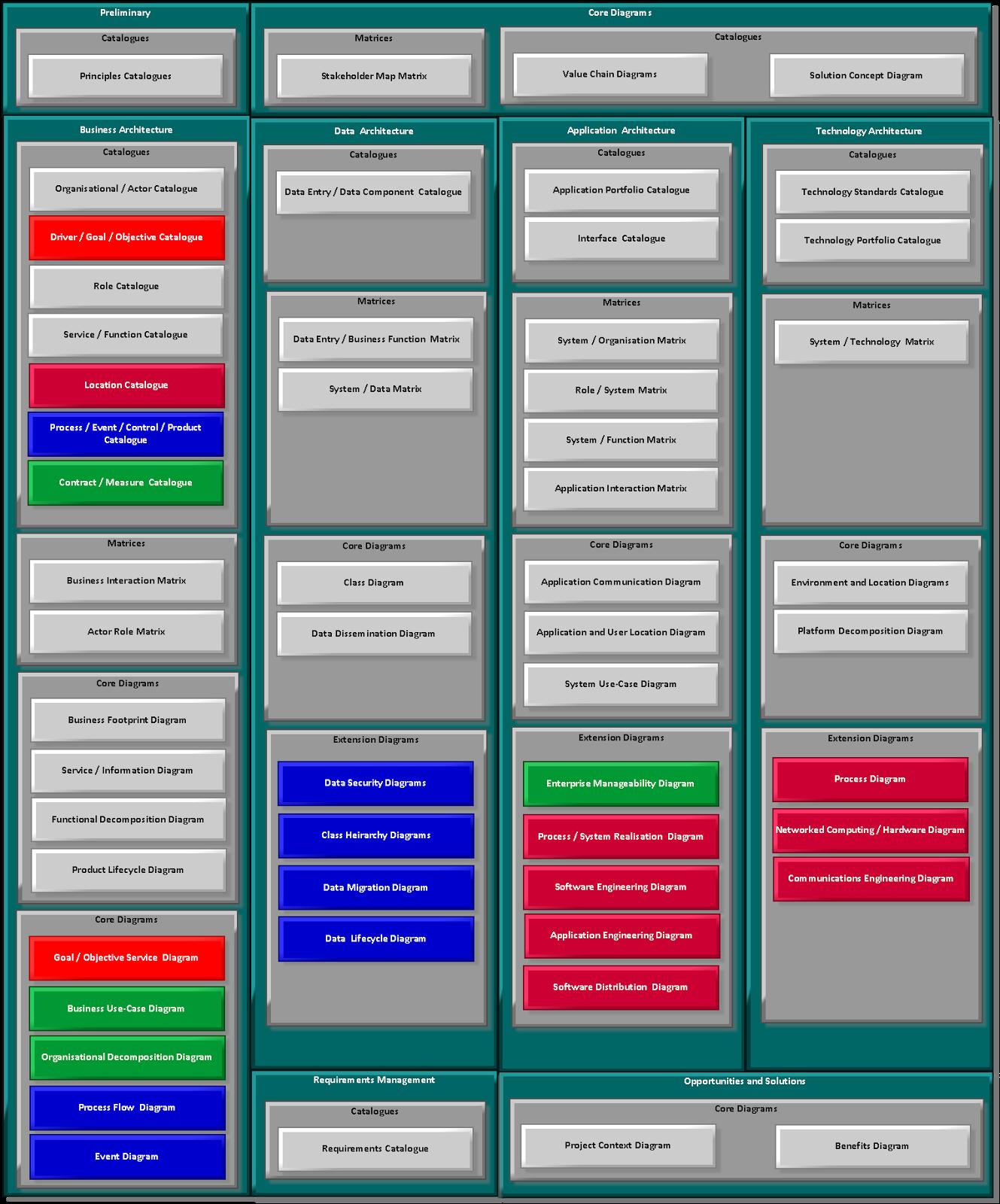 Togaf Framework Diagram 96 Ford Explorer Stereo Wiring Business Management Mobilisation Plan