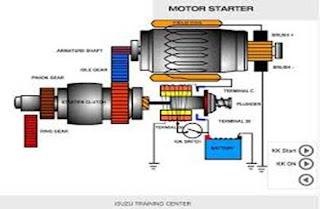 mekanisme motor starter berwarna