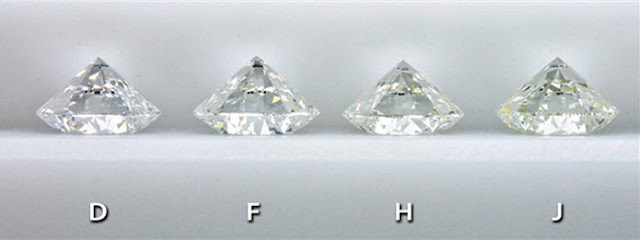 Moissanite-stones-Color-Grades-standards