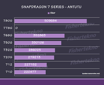 Skor AnTuTu Snapdragon 7 Series