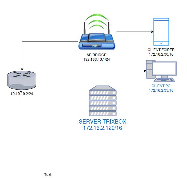 Konfigurasi voip menggunakan wifi mikrotik topologi yang digunakan pada post kali ini adalah seperti gambar dibawah ccuart Choice Image