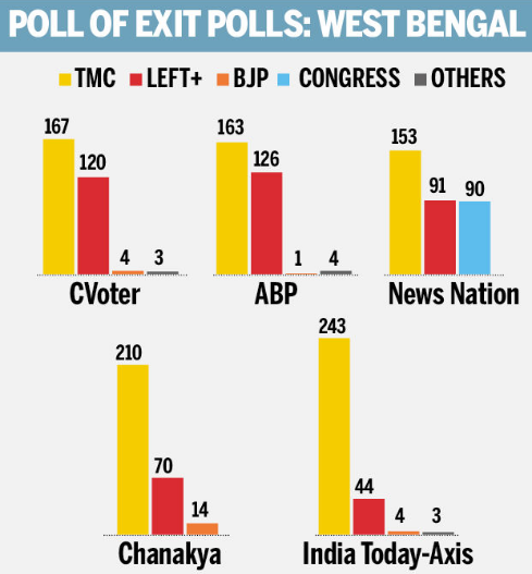 West Bengal Election Exit Poll 2016
