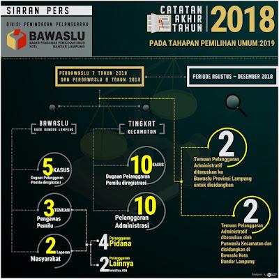Bawaslu Bandar Lampung Rilis Lima Temuan Kasus, Empat Diantaranya  Dugaan Pelanggaran Pidana