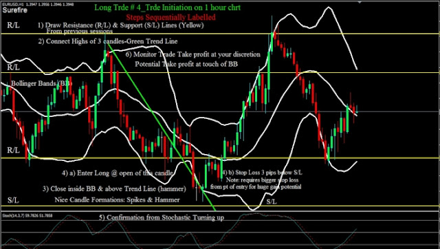 Bollinger Bands trading with trend line