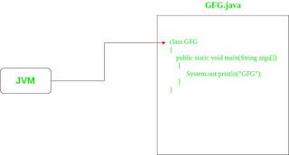 JVM dan main method pada bahasa pemrograman Java