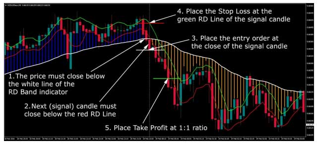 Best manual forex trading systems