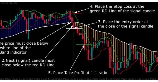 Highest rated forex trading system