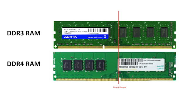 Notch difference of DDR3 SDRAM and DDR4 SDRAM