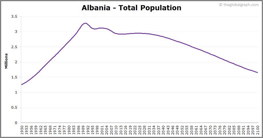 Albania  Total Population Trend