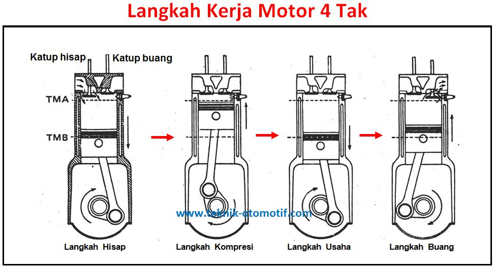 Cara Kerja Motor 4 Tak Dan 2 Tak Teknik Otomotif Com