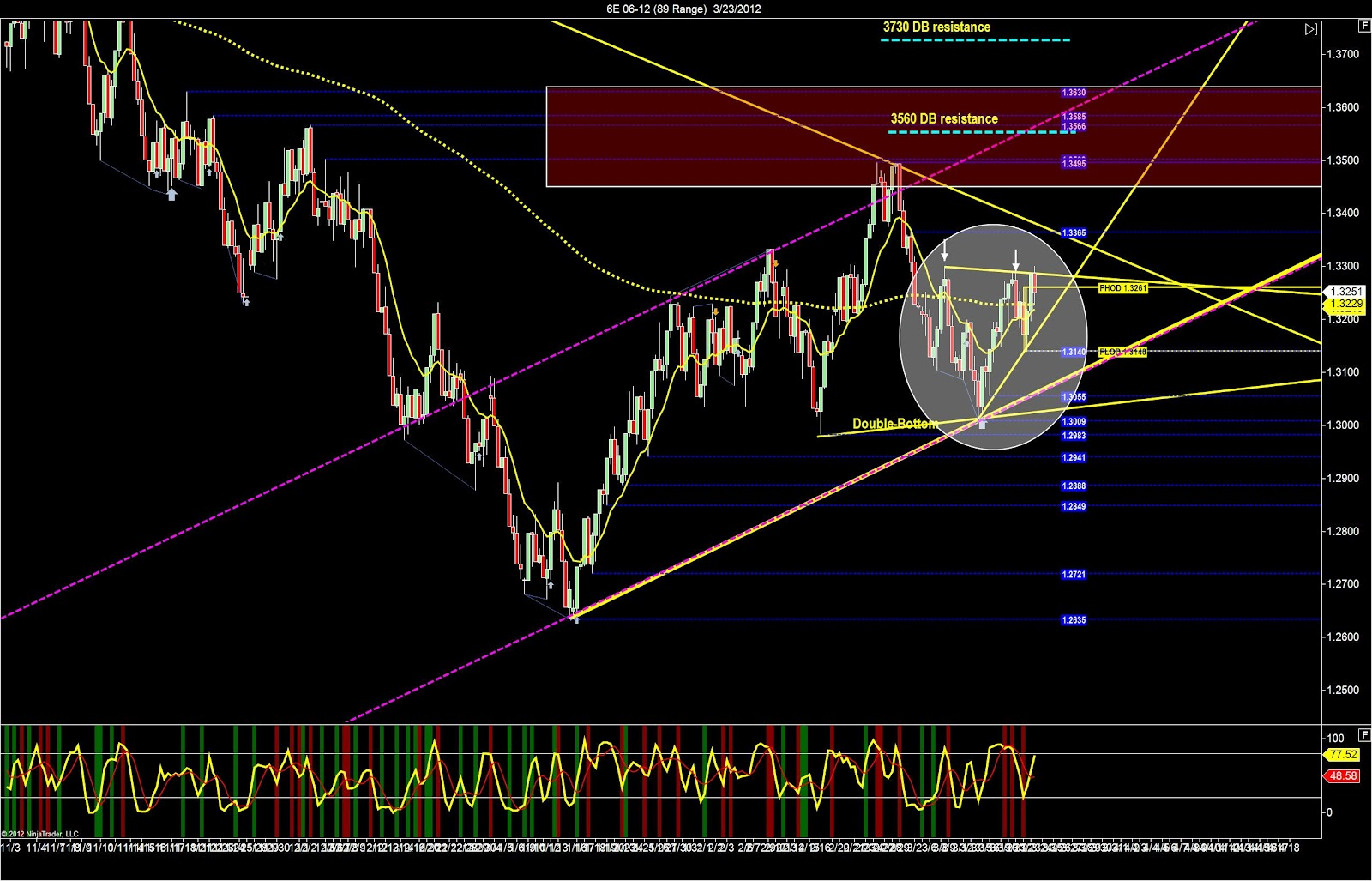 day trading strategy uses the middle of trading ranges as a