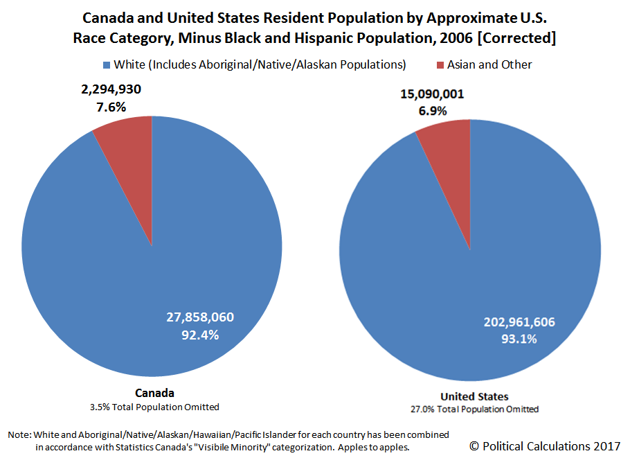 Canada and United States Resident Population by Approximate U.S. Race Category, Minus Black and Hispanic Population, 2006 [Corrected]