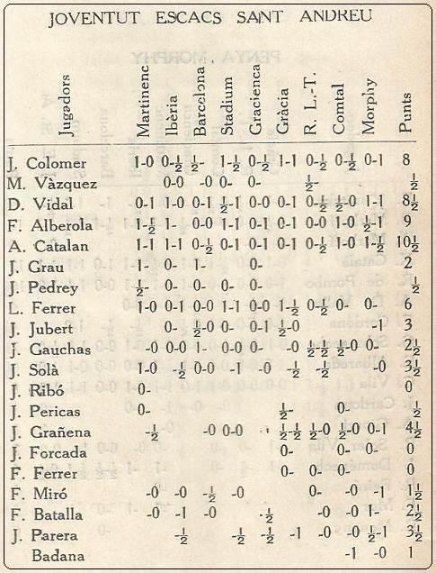 Resultado de los jugadores de la Joventut Escacs de Sant Andreu en 1932