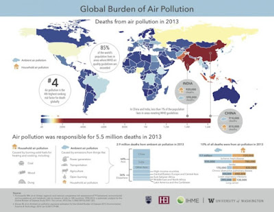 Global Burden of Air Pollution