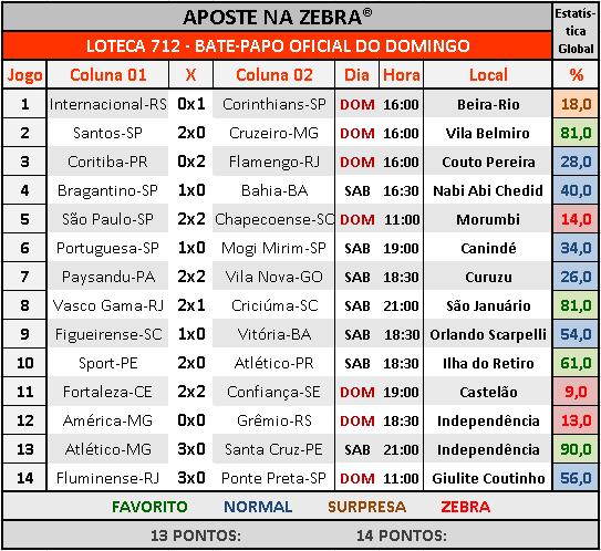 LOTECA 712 - BATE-PAPO OFICIAL DO DOMINGO 04
