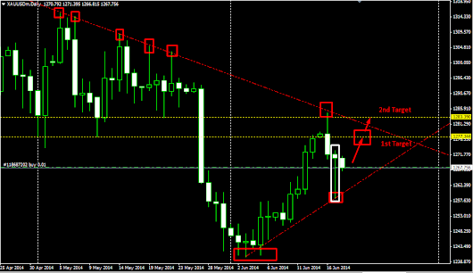Gold Forecast 18 June 2014Latest Forex Signal: Gold Forecast 18 June 2014