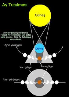 Ay ve kısaca ayın özellikleri