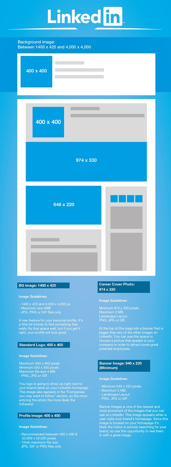 The Photo and Image cover Sizes on LinkedIn